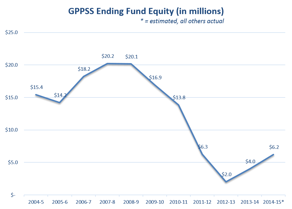 Fund Equity Trend