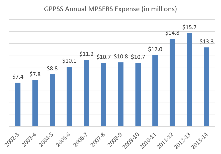 GPPSS Total MPSERS Cost