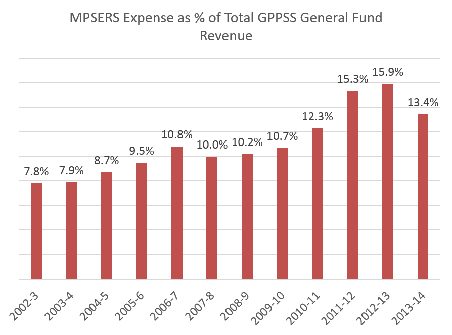MPSERS as percent of GF revenue