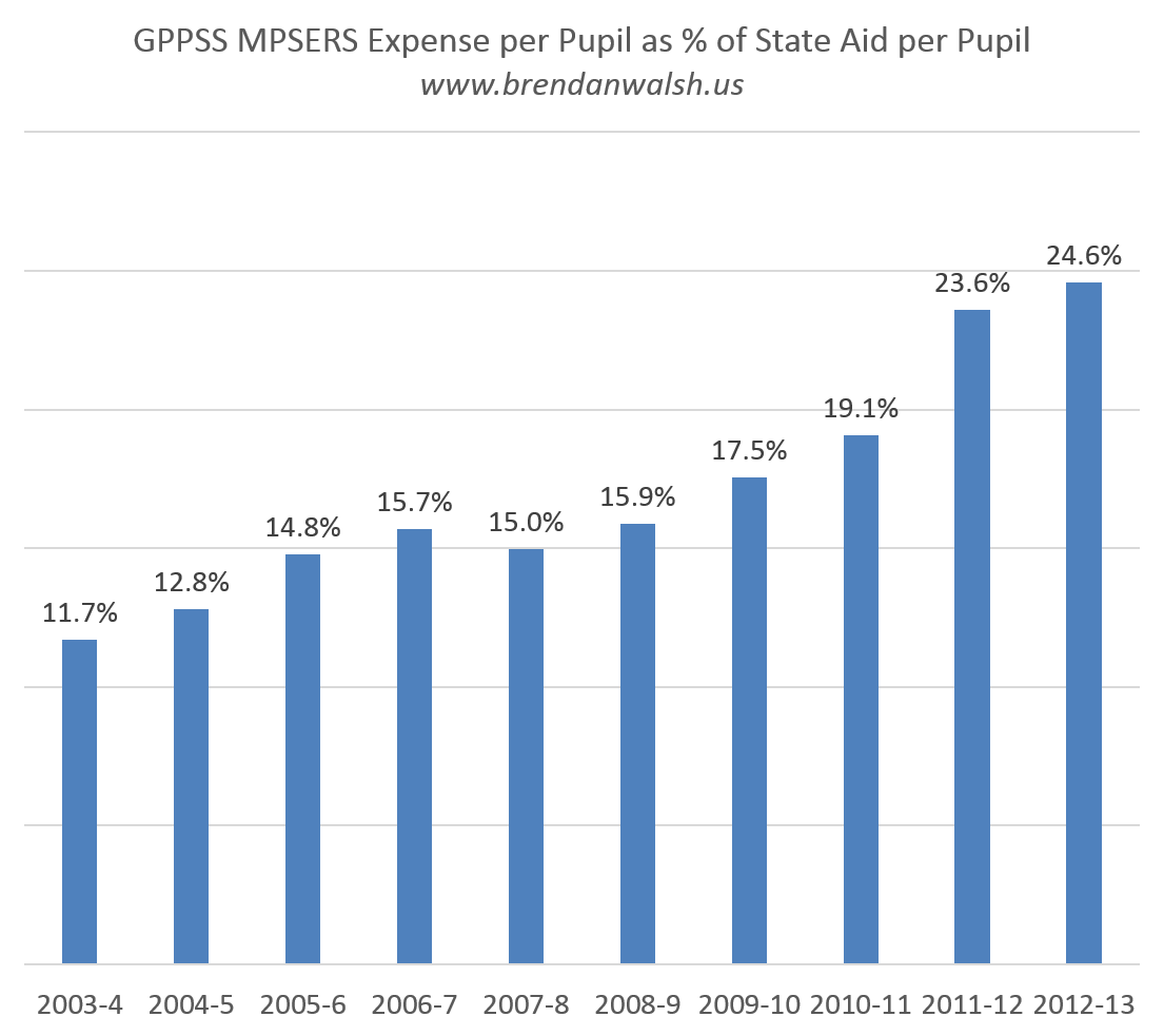 MPSERS as percent