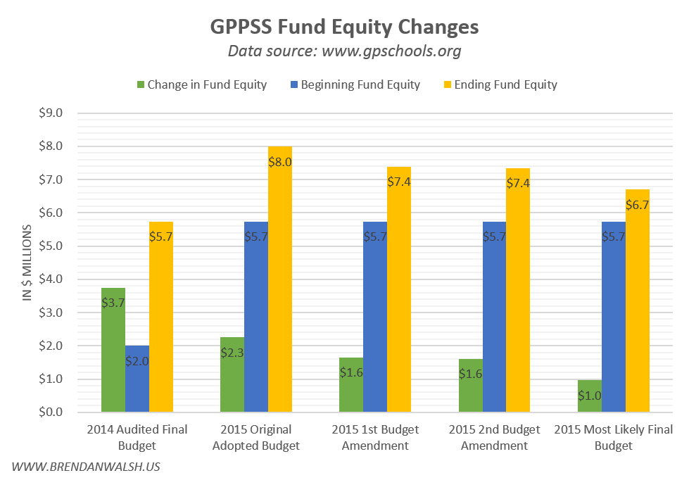 2015 Fund Equity Changes