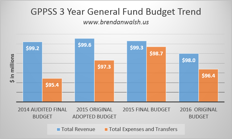 2016 Expense and Revenue