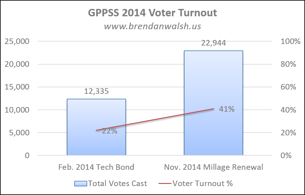 GPPSS Voter Turnout 2014