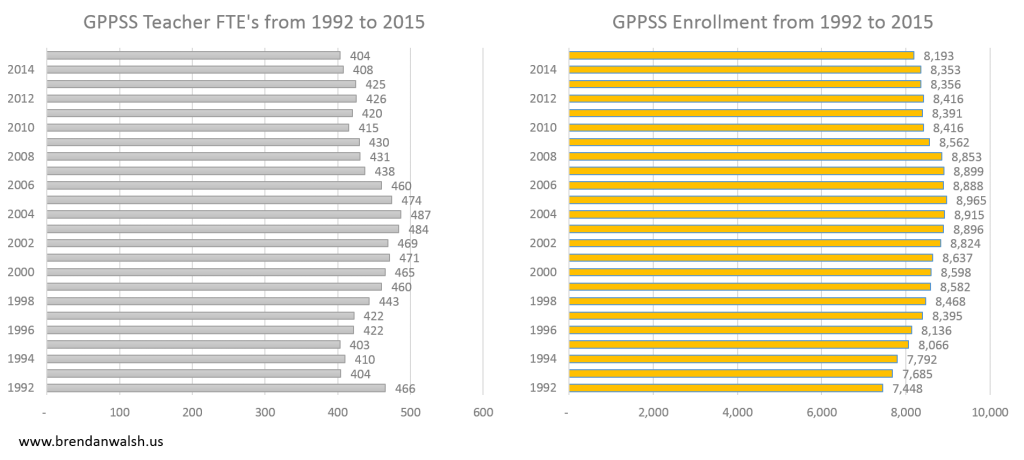 GPPSS Enrollment 1992 to 2015