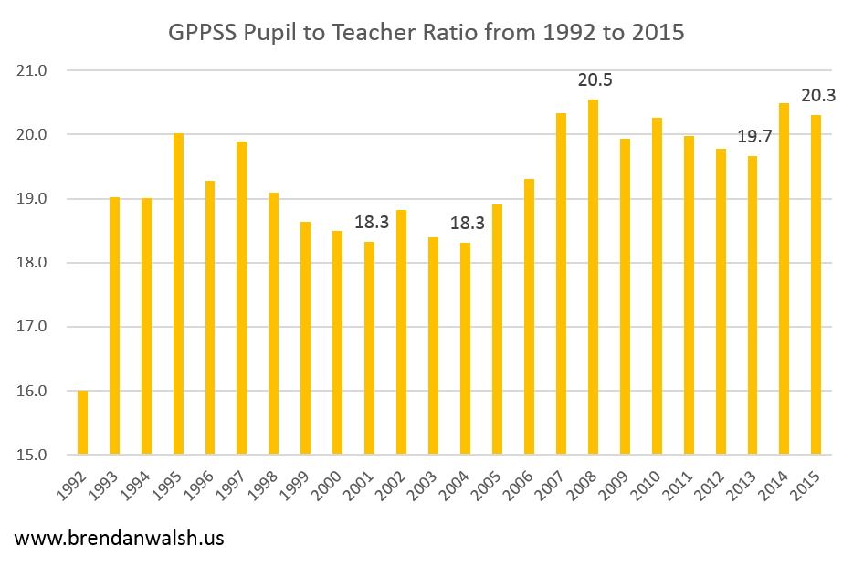 GPPSS Pupil Teacher Ratio 1992 to 2015