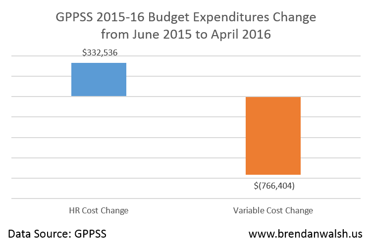 Expense Changes 2016