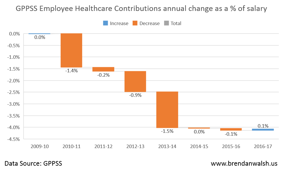 May 2016 Healthcare Waterfall
