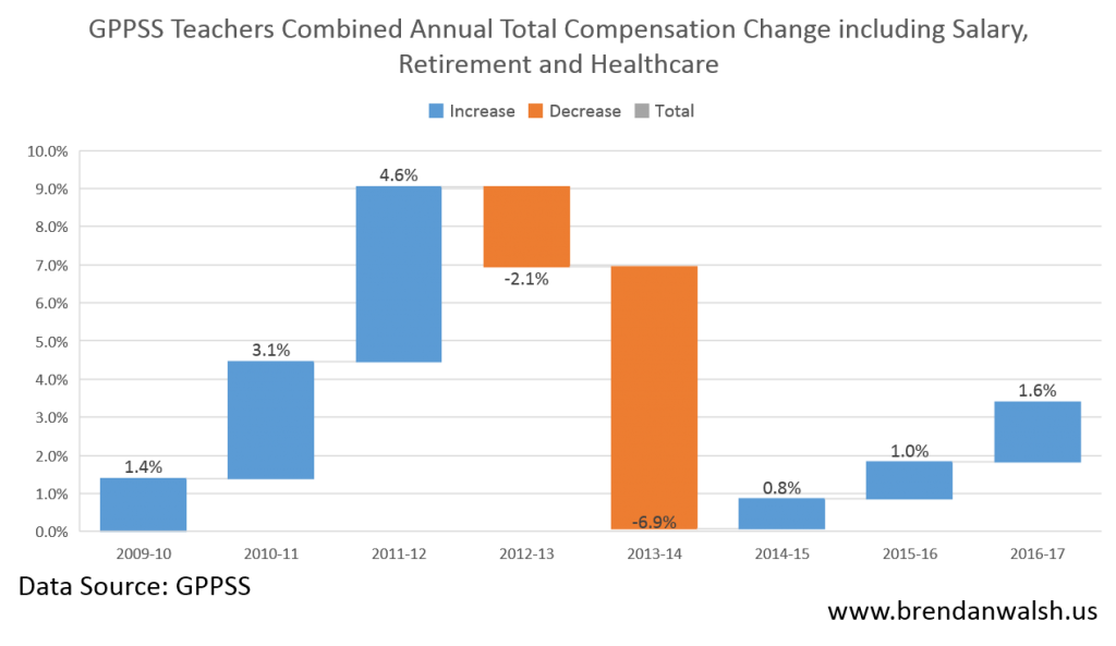 Total Comp Annual Change_May 2016